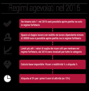 regime forfetario 2016 infografica