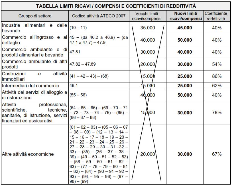 regime forfetario 2017 tabella limiti ricavi compensi coefficienti redditivita